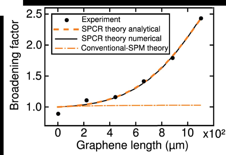 Graphene on silica broadening new